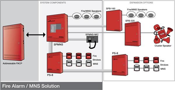แก้ไขระบบ Fire alrm1