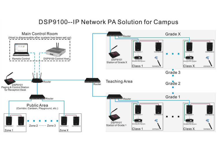 บริการรับติดตั้งและเดินระบบเสียง IP (DSPPA IP Audio System)